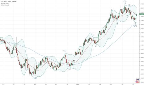 EURUSD: EUR/USD - Possibile inizio dell'impulso intermedio (5)