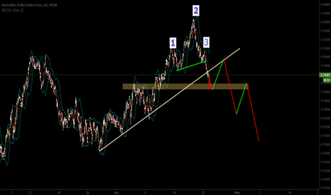 AUDCHF: Here is my. what do you think?
