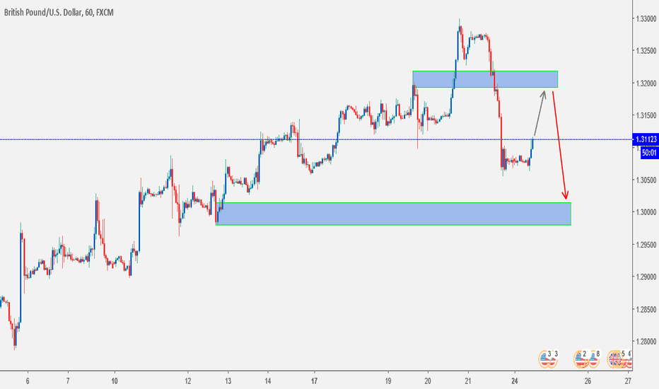 GBPUSD: GbpUsd is pulling back. if forming QM fresh, we sell!