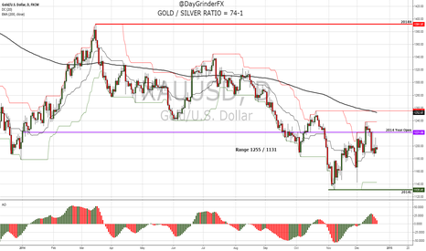 XAUUSD: Gold / Silver Ratio widens from 71-1 to 74-1