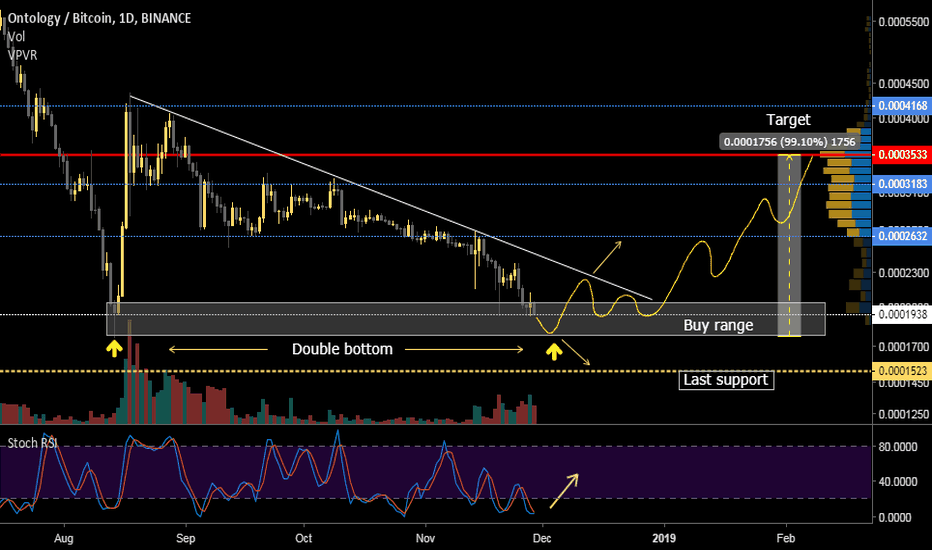 ONTBTC: ONT buying opportunity, double bottom + targets + supports