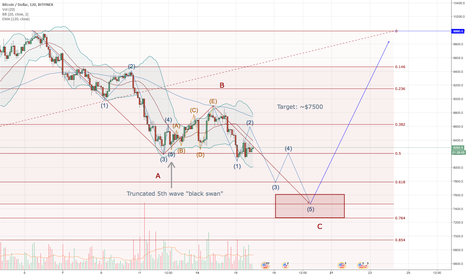BTCUSD: Short Squeezes, Pumps, and Dumps, Oh My!