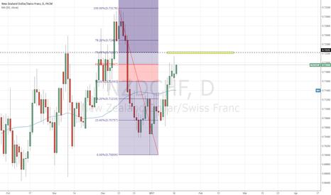 NZDCHF: prepare to go short