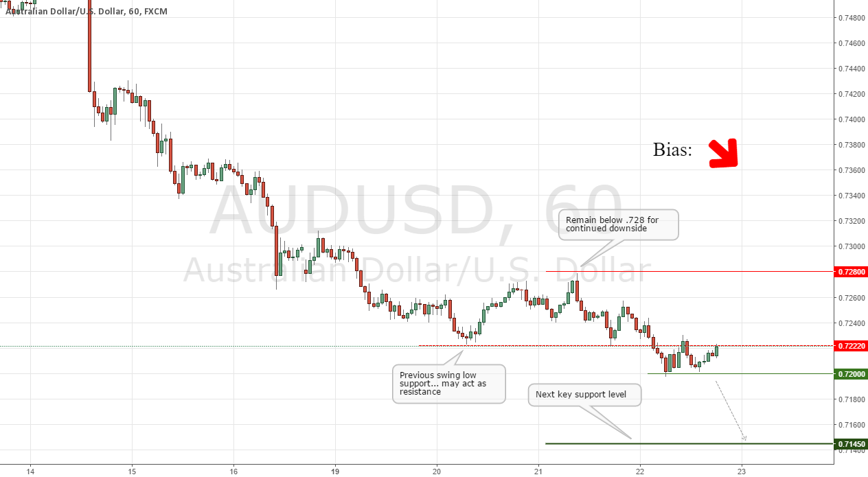 AUDUSD Short-term Technical Outlook