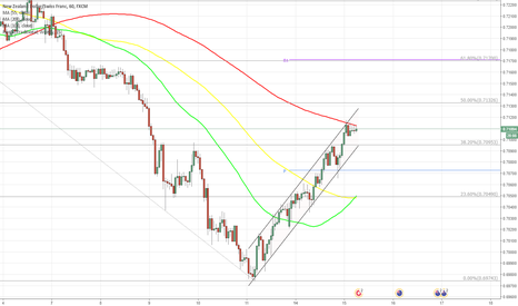 NZDCHF: NZD/CHF 1H Chart: Channel Up