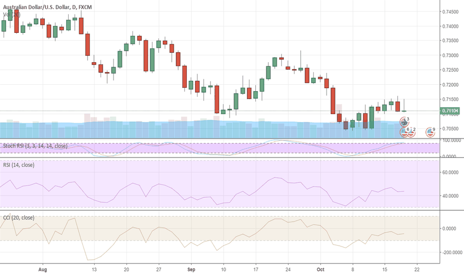 AUDUSD: AUD May Resist China Trade War Woes