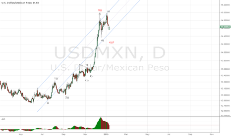 USDMXN: USDMXN will breath a bit