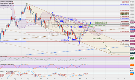 XAUUSD: Gold potential anti butterfly and...