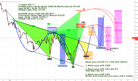 CL1!: CRUDE OIL (CL1!) HAMONICE PATTERN 매도패턴진행형