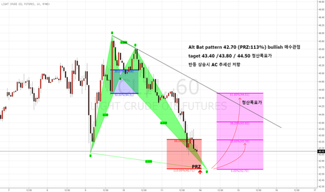 CL1!: Alt Bat pattern bullish 진행형