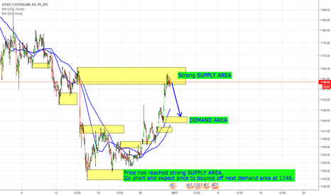 XAUUSD: SUPPLY AND DEMAND STRATEGY WITH GOLD
