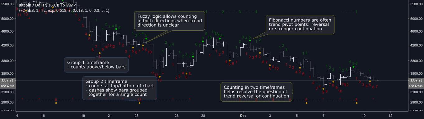 Fuzzy Fib Counts — Indicator by brobear — TradingView