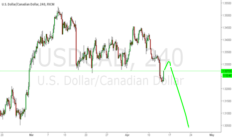 USDCAD: more interested in short position