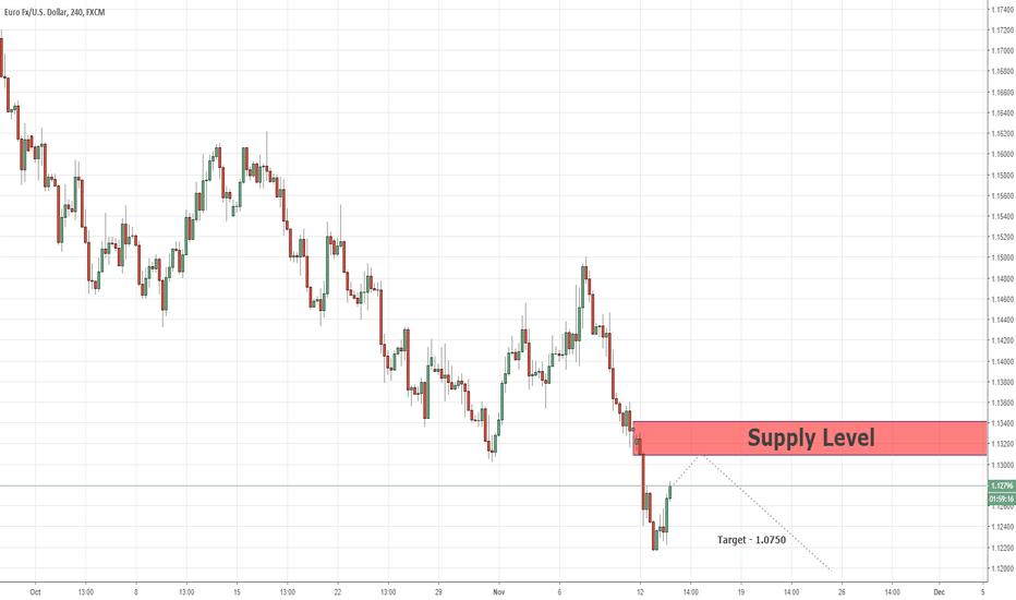 EURUSD: Continuation Level Of Sell Position EURUSD  13/11/2018