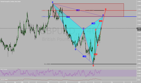 GBPUSD: How to use Advanced Patterns in Technical Scoring