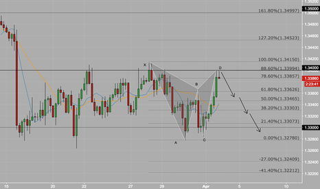 USDCAD: USDCAD Gartley at resistance zone
