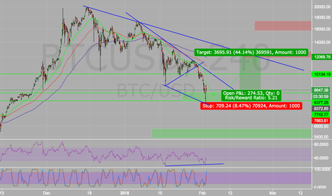 BTCUSD: If BTC bottomed out