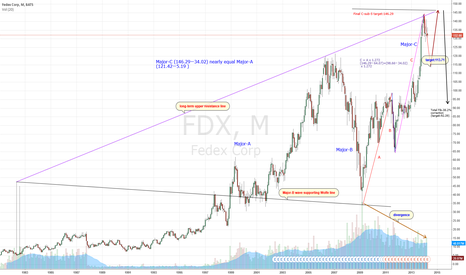 FDX: FedEX top out Formation ( Nikita FX )