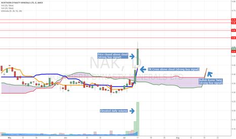 NAK: NAK Ichimoku Cloud analysis. Observing strong buy indicators.