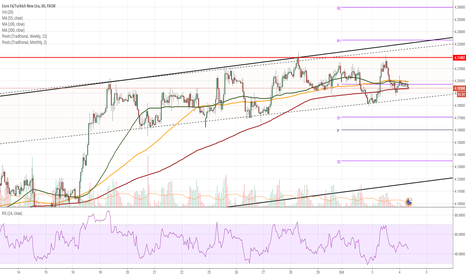 EURTRY: EUR/TRY hinders near channel boundary