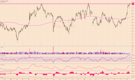 K: $K Overbought, Triple Top Rangebound Short Sell Idea