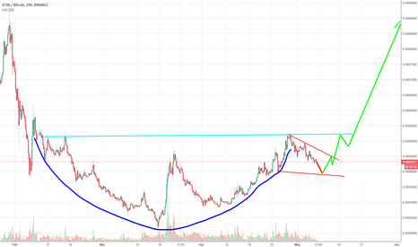 ICXBTC: ICXBTC | Cup and handle (Breakout soon)