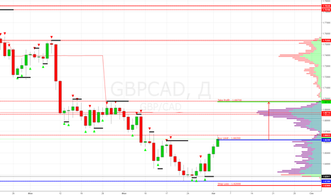 GBPCAD: GBP/CAD Buy Limit 1.66200 (Target 1.69700)