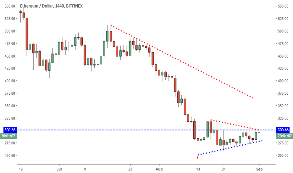 ETHUSD: ETHUSD: Improving Structure, But Relative Weakness Prevails.