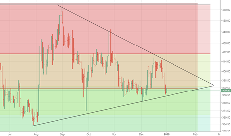 IOC: Support and Bounce or Crack and Sink...?