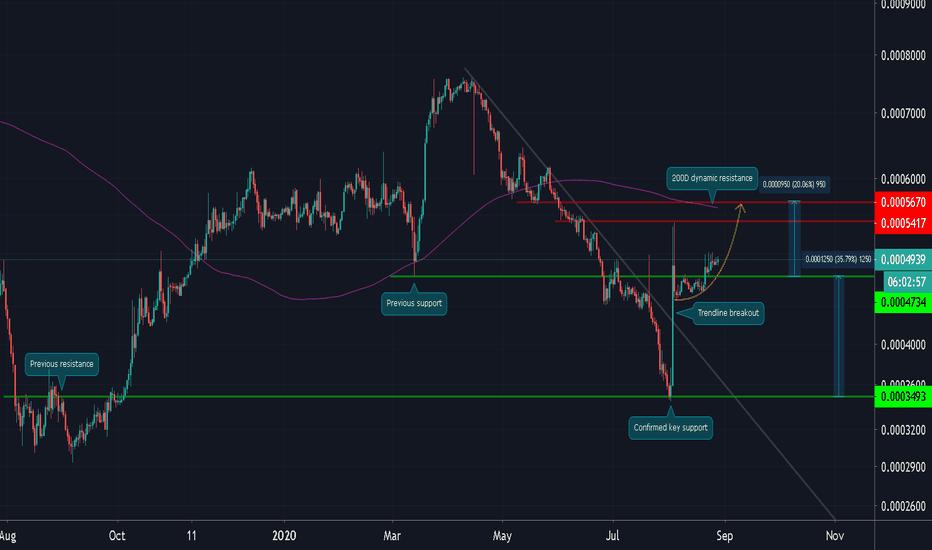 tradingview mco btc
