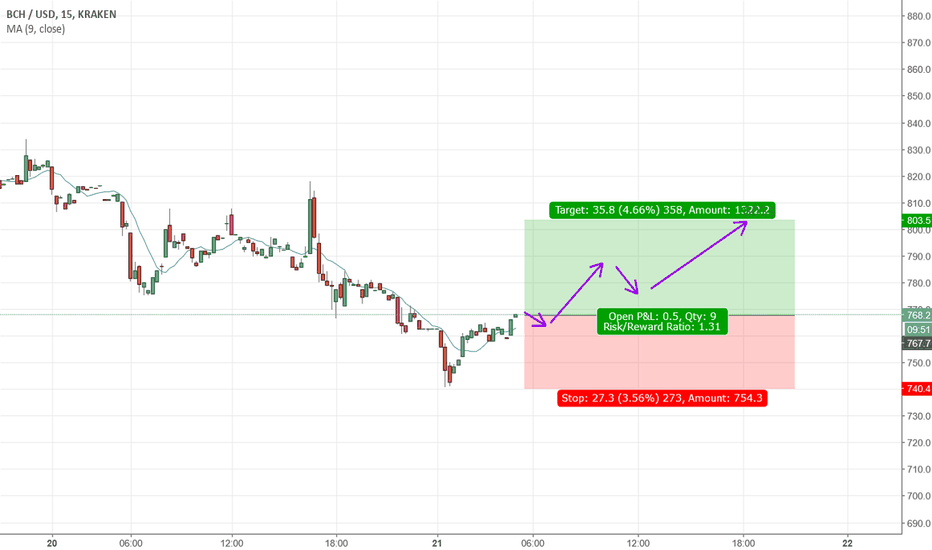 BCHUSD: BCHUSD is start to be up trend