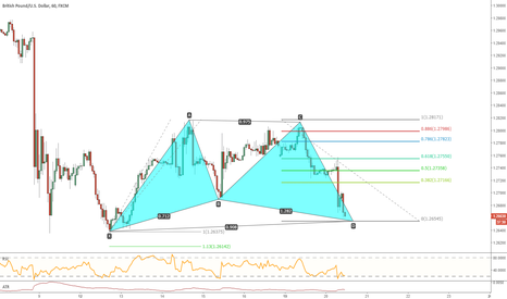 GBPUSD: GBPUSD, price near the completion level of a potential Gartley
