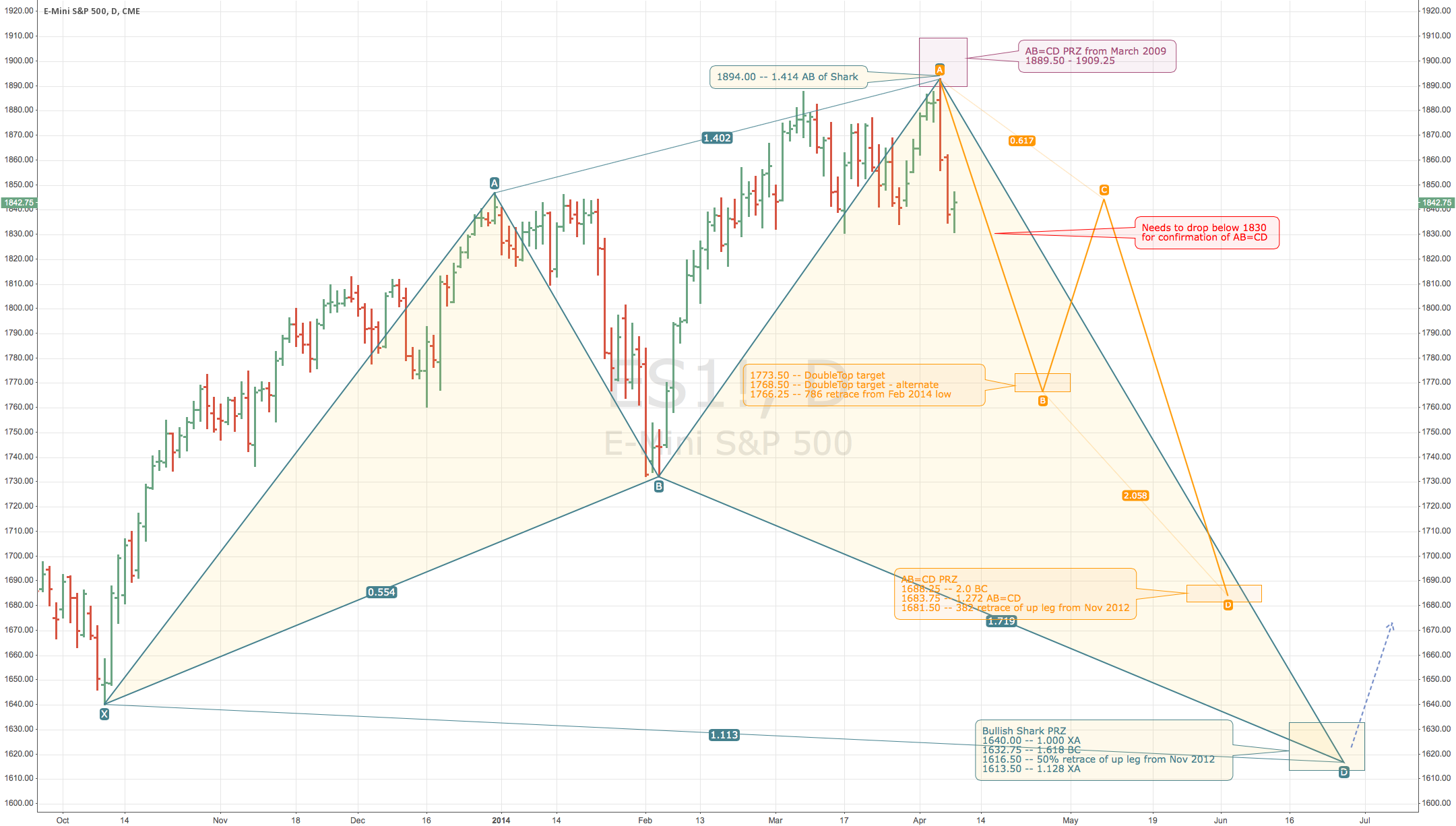 E-Mini S&P 500 (ES1!) - Possible Bullish Shark