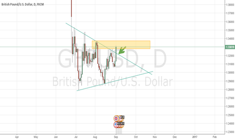 GBPUSD: GBPUSD long for tomorrow