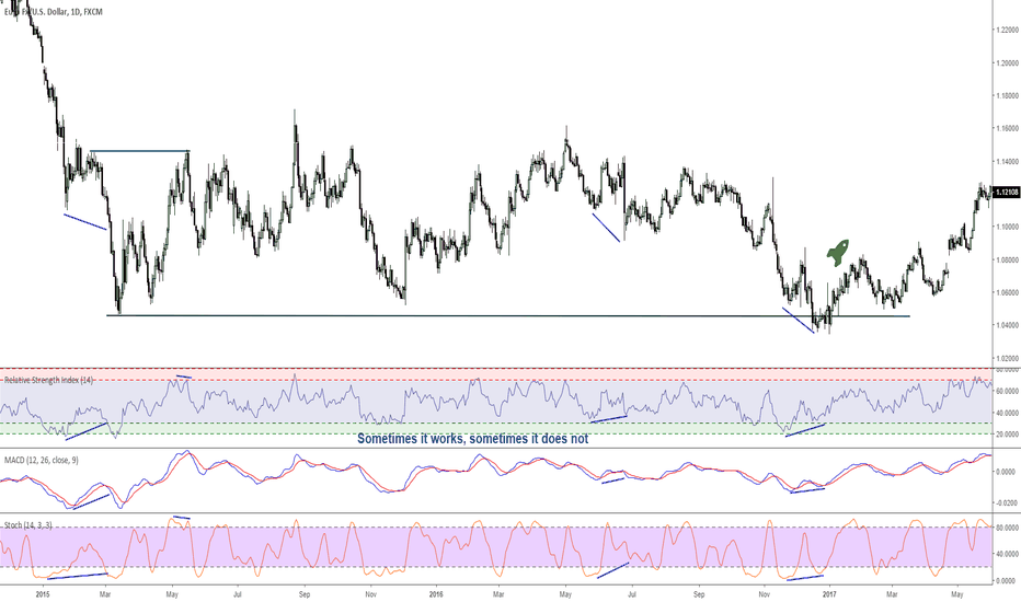 EURUSD: What are the most used indicators?