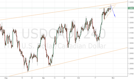 USDCAD: USDCAD IN THE LEVEL OF CORRECTION FAIBONACI DAILLY 38 FIBO A