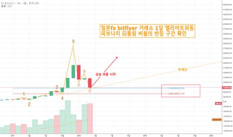 FXBTCJPY: 3월 30일 비트코인 일본fx bitflyer 거래소 1달 엘리어트 파동  반등구간 분석