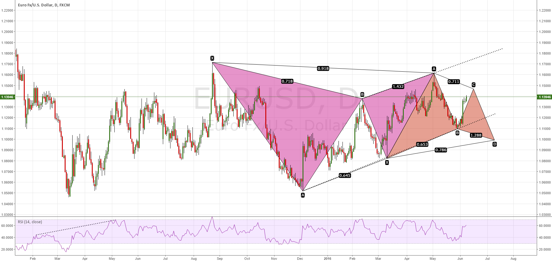 EURUSD Gartley