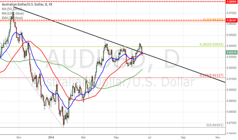AUDUSD: buy aussie