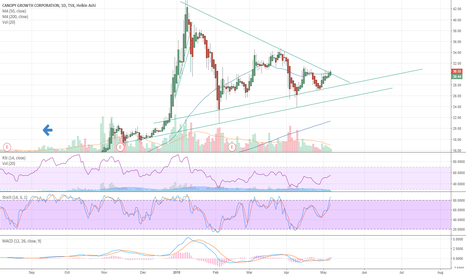 WEED: Breaking out of a monster bullish pennant
