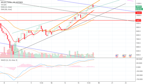 BTCUSD: #BTC A Small Dip or Retesting Support Levels?