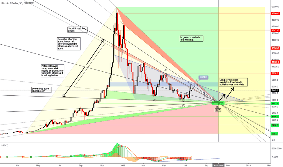 BTCUSD: Bitcoin - End of bearish waves in Sight?