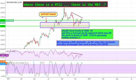 INDUSINDBK: my view on indusind bank for the upcoming week