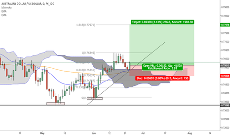 AUDUSD: AUDUSD Daily Long