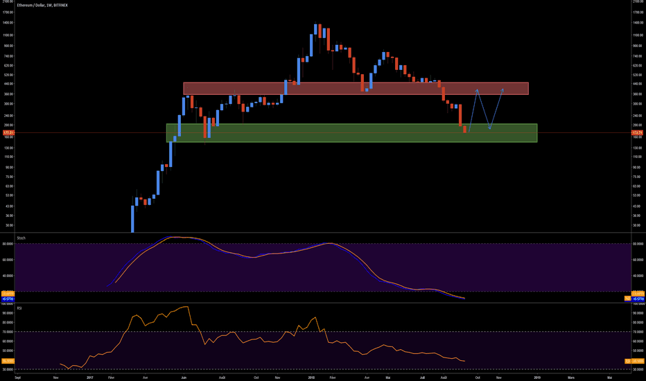 ETHUSD: ETHUSD, we could to have a Double bottom...