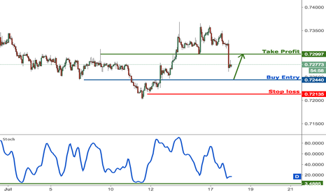 NZDUSD: NZDUSD approaching strong support, prepare to buy