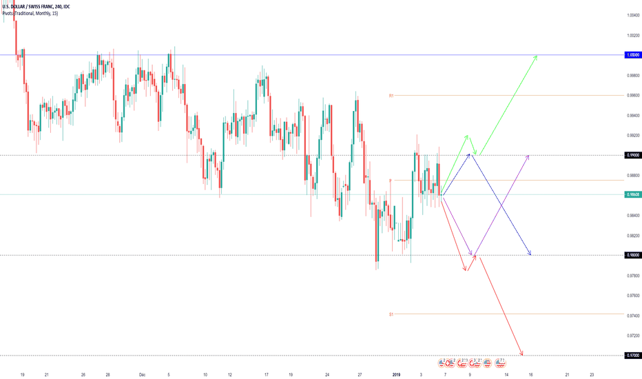 USDCHF: Projections Swing USDCHF (semaine dernière +100 +60 pips)