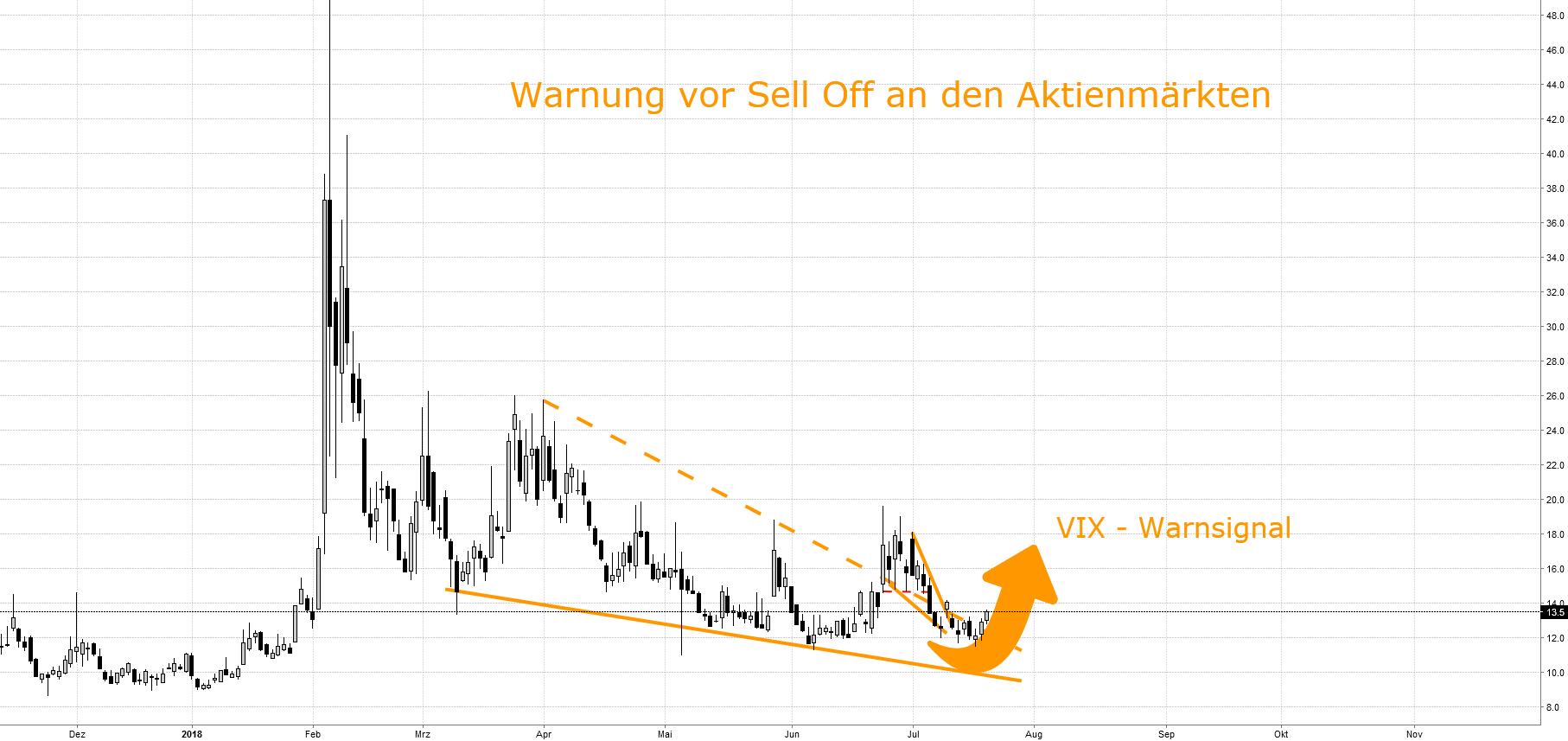 Warnung vor Panic Selling an den Aktienmärkten