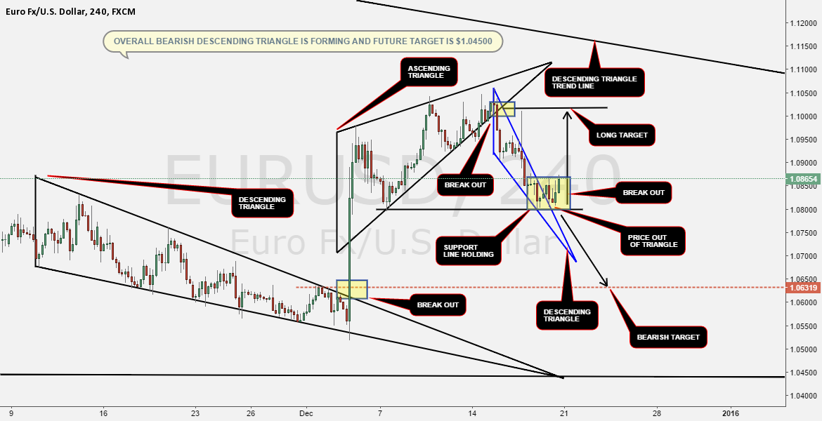 OVERALL BEARISH DESCENDING TRIANGLE IS FORMING