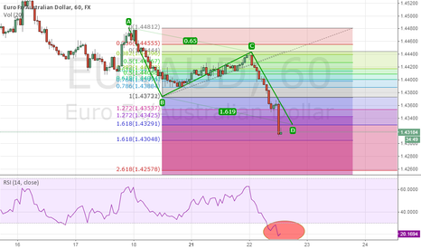 EURAUD: EURAUD bullish AB=CD